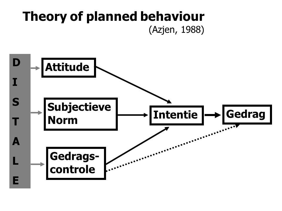 Theory of planned behaviour (Azjen, 1988) Gedrag Intentie Attitude Subjectieve Norm Gedrags- controle DISTALEDISTALE