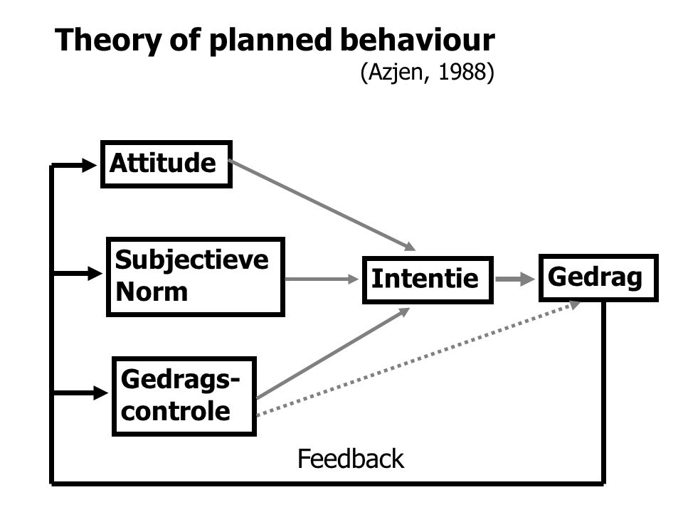 Theory of planned behaviour (Azjen, 1988) Gedrag Intentie Attitude Subjectieve Norm Gedrags- controle Feedback