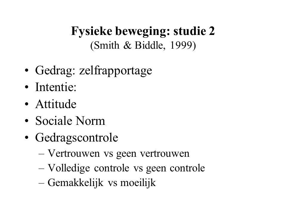 Fysieke beweging: studie 2 (Smith & Biddle, 1999) Gedrag: zelfrapportage Intentie: Attitude Sociale Norm Gedragscontrole –Vertrouwen vs geen vertrouwen –Volledige controle vs geen controle –Gemakkelijk vs moeilijk