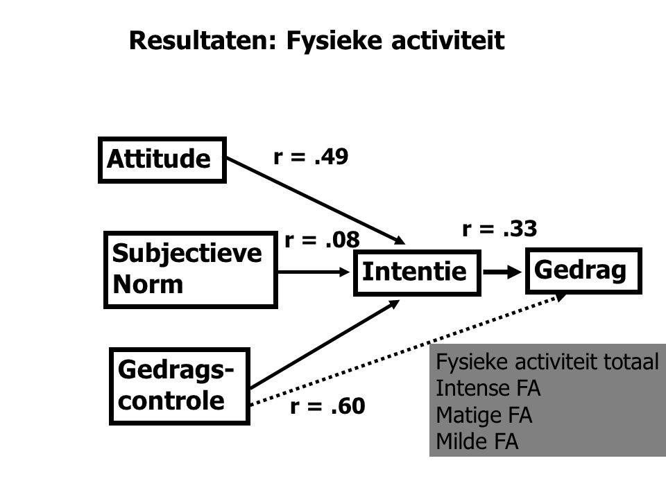 Gedrag Intentie Attitude Subjectieve Norm Gedrags- controle Fysieke activiteit totaal Intense FA Matige FA Milde FA Resultaten: Fysieke activiteit r =.49 r =.08 r =.33 r =.60