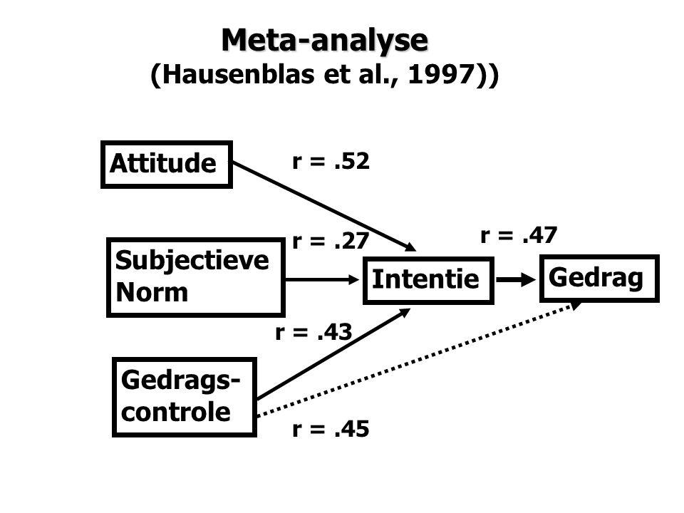 Gedrag Intentie Attitude Subjectieve Norm Gedrags- controle Meta-analyse (Hausenblas et al., 1997)) r =.52 r =.27 r =.43 r =.45 r =.47