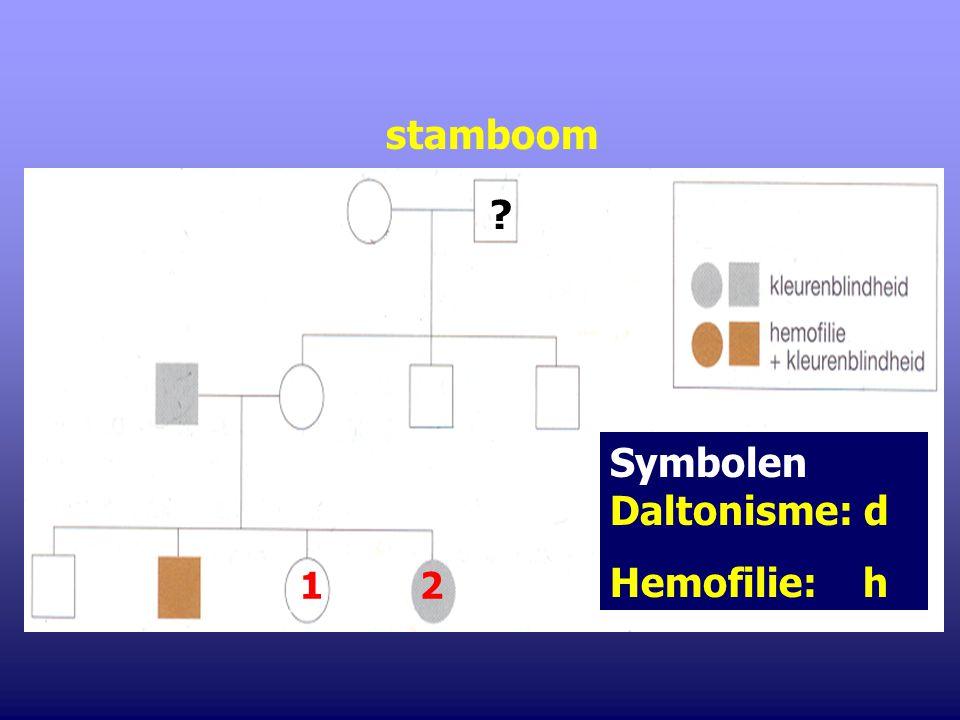 6. Daltonisme (kleurenblindheid) en hemofilie zijn beide recessieve allelen en X-chromosomaal gebonden. Ze liggen op ongeveer 10 cM van elkaar, maar c