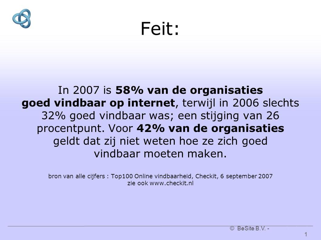© BeSite B.V. - www.besite.nl 1www.besite.nl Feit: In 2007 is 58% van de organisaties goed vindbaar op internet, terwijl in 2006 slechts 32% goed vind