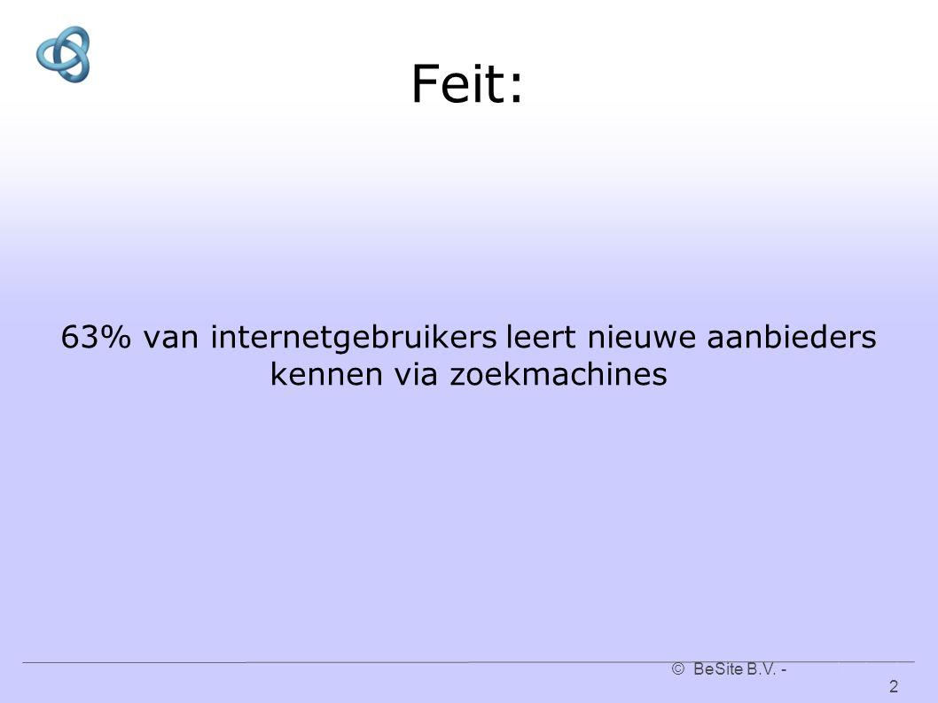 © BeSite B.V. - www.besite.nl 2www.besite.nl Feit: 63% van internetgebruikers leert nieuwe aanbieders kennen via zoekmachines