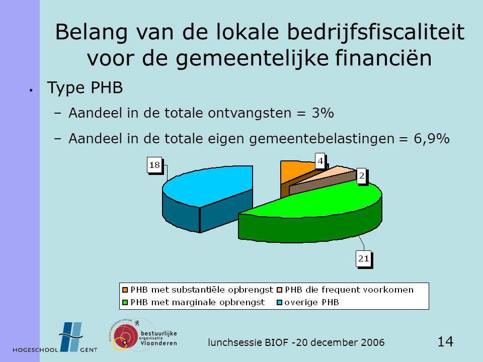 lunchsessie BIOF -20 december 2006 14 Belang van de lokale bedrijfsfiscaliteit voor de gemeentelijke financiën  Type PHB –Aandeel in de totale ontvangsten = 3% –Aandeel in de totale eigen gemeentebelastingen = 6,9%
