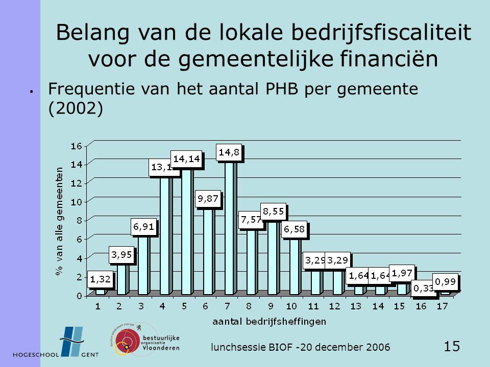 lunchsessie BIOF -20 december 2006 15 Belang van de lokale bedrijfsfiscaliteit voor de gemeentelijke financiën  Frequentie van het aantal PHB per gemeente (2002)