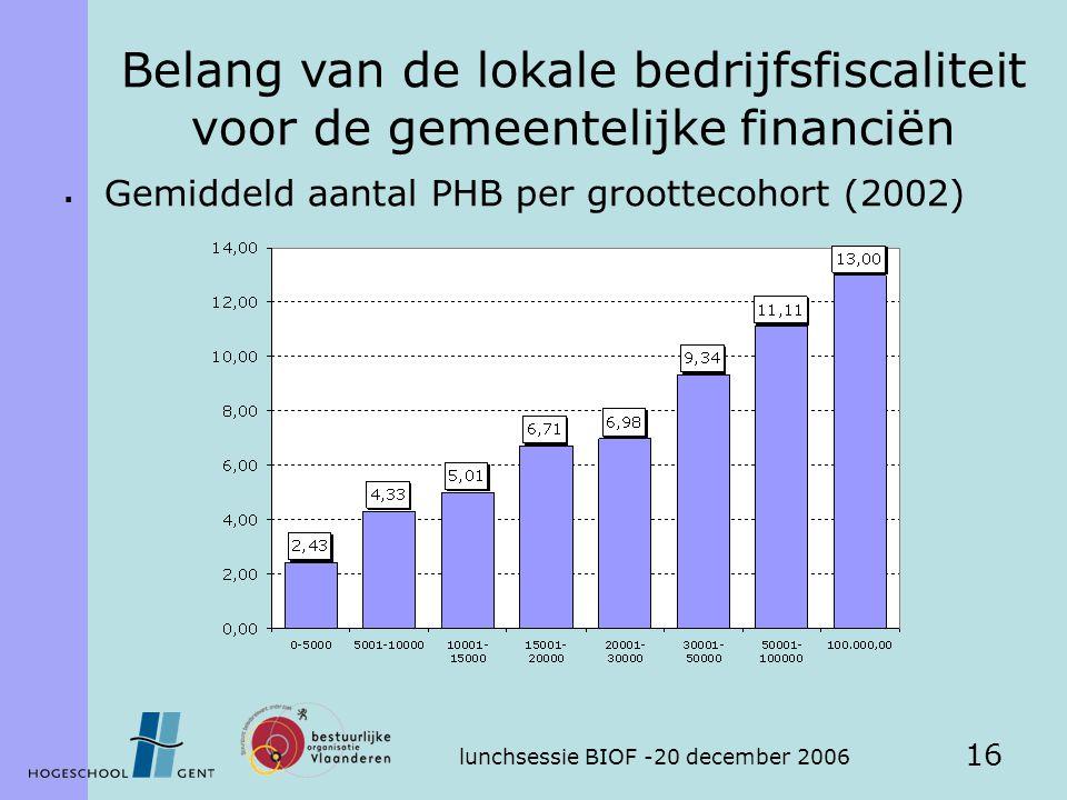 lunchsessie BIOF -20 december 2006 16  Gemiddeld aantal PHB per groottecohort (2002) Belang van de lokale bedrijfsfiscaliteit voor de gemeentelijke financiën