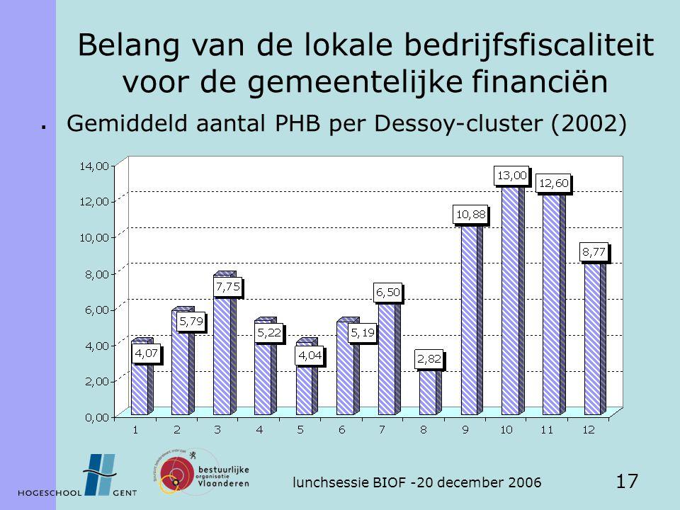 lunchsessie BIOF -20 december 2006 17  Gemiddeld aantal PHB per Dessoy-cluster (2002) Belang van de lokale bedrijfsfiscaliteit voor de gemeentelijke financiën
