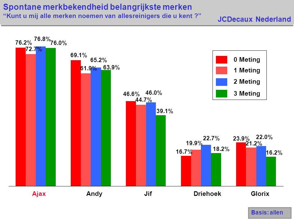 JCDecaux Nederland Spontane merkbekendheid belangrijkste merken Kunt u mij alle merken noemen van allesreinigers die u kent 76.2% 69.1% 46.6% 16.7% 23.9% 72.7% 61.9% 44.7% 19.9% 21.2% 76.8% 65.2% 46.0% 22.7% 22.0% 76.0% 63.9% 39.1% 18.2% 16.2% AjaxAndyJifDriehoekGlorix 0 Meting 1 Meting 2 Meting 3 Meting Basis: allen