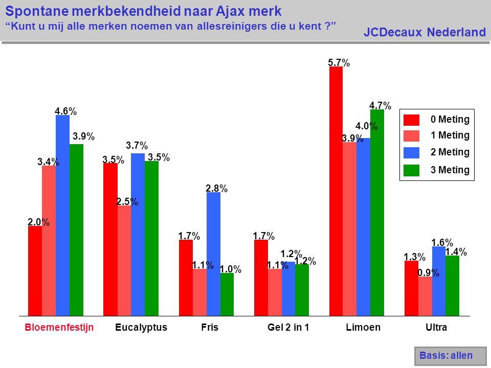JCDecaux Nederland Spontane merkbekendheid naar Ajax merk Kunt u mij alle merken noemen van allesreinigers die u kent Basis: allen 0 Meting 1 Meting 2 Meting 3 Meting 2.0% 3.5% 1.7% 5.7% 1.3% 3.4% 2.5% 1.1% 3.9% 0.9% 4.6% 3.7% 2.8% 1.2% 4.0% 1.6% 3.9% 3.5% 1.0% 1.2% 4.7% 1.4% BloemenfestijnEucalyptusFrisGel 2 in 1LimoenUltra