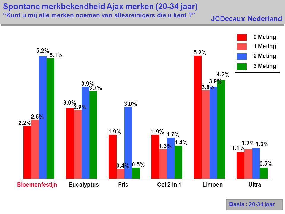 JCDecaux Nederland Spontane merkbekendheid Ajax merken (20-34 jaar) Kunt u mij alle merken noemen van allesreinigers die u kent 2.2% 3.0% 1.9% 5.2% 1.1% 2.5% 2.9% 0.4% 1.3% 3.8% 1.3% 5.2% 3.9% 3.0% 1.7% 3.9% 1.3% 5.1% 3.7% 0.5% 1.4% 4.2% 0.5% BloemenfestijnEucalyptusFrisGel 2 in 1LimoenUltra 0 Meting 1 Meting 2 Meting 3 Meting Basis : 20-34 jaar