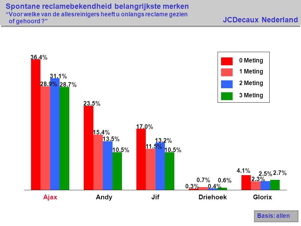 JCDecaux Nederland Spontane reclamebekendheid belangrijkste merken Voor welke van de allesreinigers heeft u onlangs reclame gezien of gehoord ? 36.4% 23.5% 17.0% 0.3% 4.1% 28.9% 15.4% 11.5% 0.7% 2.3% 31.1% 13.5% 13.2% 0.4% 2.5% 28.7% 10.5% 0.6% 2.7% AjaxAndyJifDriehoekGlorix 0 Meting 1 Meting 2 Meting 3 Meting Basis: allen