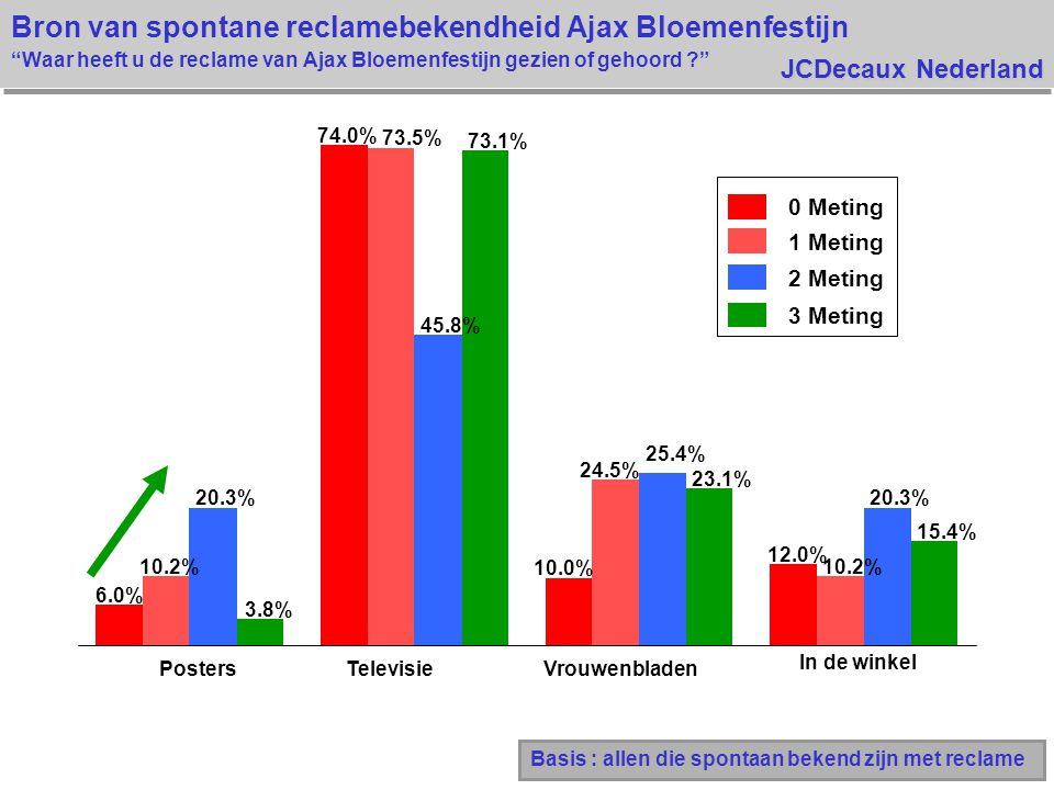 JCDecaux Nederland Bron van spontane reclamebekendheid Ajax Bloemenfestijn Waar heeft u de reclame van Ajax Bloemenfestijn gezien of gehoord ? Basis : allen die spontaan bekend zijn met reclame 6.0% 74.0% 10.0% 12.0% 10.2% 73.5% 24.5% 10.2% 20.3% 45.8% 25.4% 20.3% 3.8% 73.1% 23.1% 15.4% PostersTelevisieVrouwenbladen In de winkel 0 Meting 1 Meting 2 Meting 3 Meting
