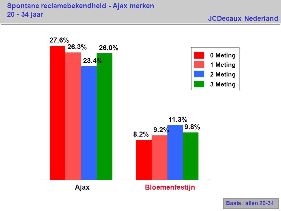 JCDecaux Nederland Spontane reclamebekendheid - Ajax merken 20 - 34 jaar Basis : allen 20-34 0 Meting 1 Meting 2 Meting 3 Meting 27.6% 8.2% 26.3% 9.2% 23.4% 11.3% 26.0% 9.8% AjaxBloemenfestijn