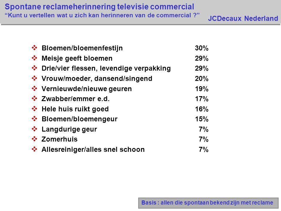 JCDecaux Nederland Spontane reclameherinnering televisie commercial Kunt u vertellen wat u zich kan herinneren van de commercial ? v Bloemen/bloemenfestijn30% v Meisje geeft bloemen 29% v Drie/vier flessen, levendige verpakking29% v Vrouw/moeder, dansend/singend 20% v Vernieuwde/nieuwe geuren 19% v Zwabber/emmer e.d.