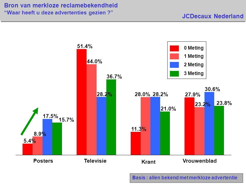 JCDecaux Nederland Bron van merkloze reclamebekendheid Waar heeft u deze advertenties gezien Basis : allen bekend met merkloze advertentie 5.4% 51.4% 11.3% 27.9% 8.9% 44.0% 28.0% 23.2% 17.5% 28.2% 30.6% 15.7% 36.7% 21.0% 23.8% PostersTelevisie Krant Vrouwenblad 0 Meting 1 Meting 2 Meting 3 Meting