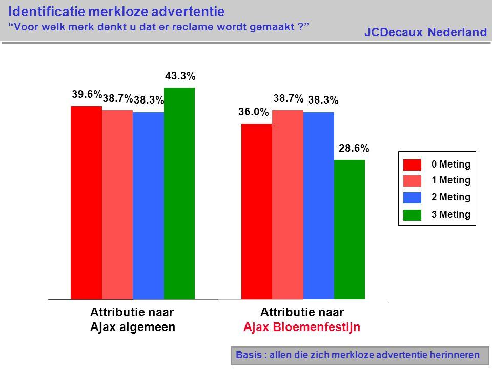 JCDecaux Nederland Identificatie merkloze advertentie Voor welk merk denkt u dat er reclame wordt gemaakt Basis : allen die zich merkloze advertentie herinneren 39.6% 36.0% 38.7% 38.3% 43.3% 28.6% Attributie naar Ajax algemeen Attributie naar Ajax Bloemenfestijn 0 Meting 1 Meting 2 Meting 3 Meting