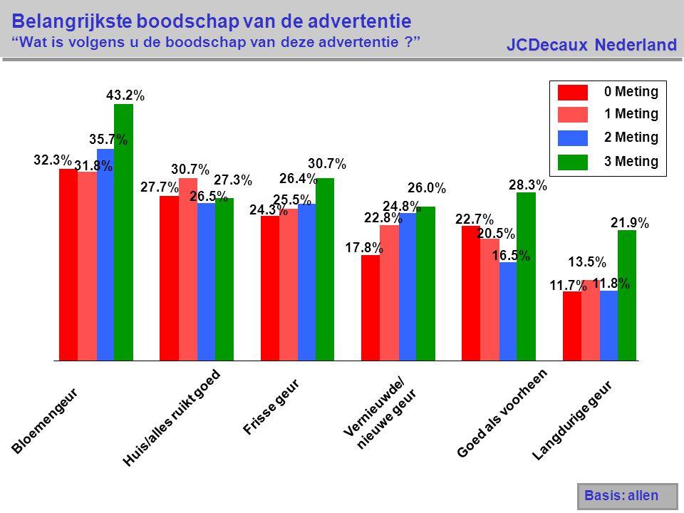JCDecaux Nederland Belangrijkste boodschap van de advertentie Wat is volgens u de boodschap van deze advertentie 32.3% 27.7% 24.3% 17.8% 22.7% 11.7% 31.8% 30.7% 25.5% 22.8% 20.5% 13.5% 35.7% 26.5% 26.4% 24.8% 16.5% 11.8% 43.2% 27.3% 30.7% 26.0% 28.3% 21.9% Bloemengeur Huis/alles ruikt goed Frisse geur Vernieuwde/ nieuwe geur Goed als voorheen Langdurige geur 0 Meting 1 Meting 2 Meting 3 Meting Basis: allen