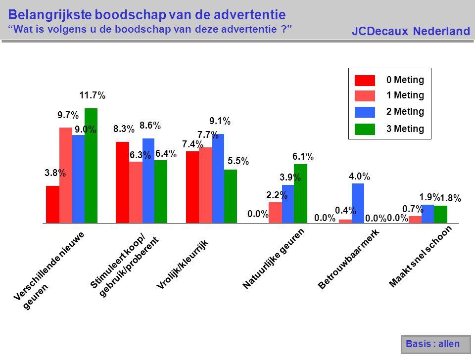JCDecaux Nederland 3.8% 8.3% 7.4% 0.0% 9.7% 6.3% 7.7% 2.2% 0.4% 0.7% 9.0% 8.6% 9.1% 3.9% 4.0% 1.9% 11.7% 6.4% 5.5% 6.1% 0.0% 1.8% Verschillende nieuwe geuren Stimuleert koop/ gebruik/proberent Vrolijk/kleurrijk Natuurlijke geuren Betrouwbaar merk Maakt snel schoon 0 Meting 1 Meting 2 Meting 3 Meting Basis : allen Belangrijkste boodschap van de advertentie Wat is volgens u de boodschap van deze advertentie ?
