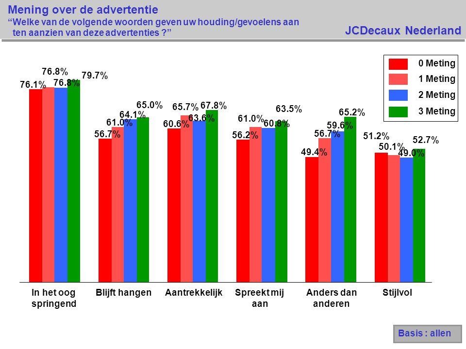 JCDecaux Nederland Mening over de advertentie Welke van de volgende woorden geven uw houding/gevoelens aan ten aanzien van deze advertenties 76.1% 56.7% 60.6% 56.2% 49.4% 51.2% 76.8% 61.0% 65.7% 61.0% 56.7% 50.1% 64.1% 63.6% 60.8% 59.6% 49.0% 79.7% 65.0% 67.8% 63.5% 65.2% 52.7% In het oog springend Blijft hangenAantrekkelijkSpreekt mij aan Anders dan anderen Stijlvol 0 Meting 1 Meting 2 Meting 3 Meting Basis : allen 76.8%