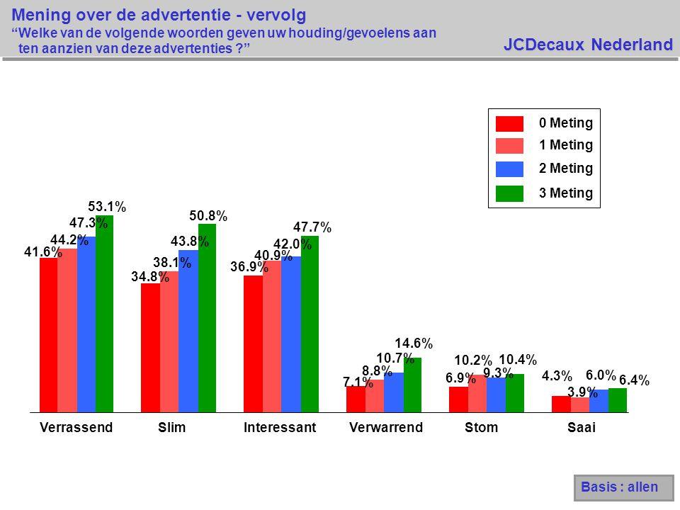 JCDecaux Nederland 41.6% 34.8% 36.9% 7.1% 6.9% 4.3% 44.2% 38.1% 40.9% 8.8% 10.2% 3.9% 47.3% 43.8% 42.0% 10.7% 9.3% 6.0% 53.1% 50.8% 47.7% 14.6% 10.4% 6.4% VerrassendSlimInteressantVerwarrendStomSaai 0 Meting 1 Meting 2 Meting 3 Meting Mening over de advertentie - vervolg Welke van de volgende woorden geven uw houding/gevoelens aan ten aanzien van deze advertenties ? Basis : allen