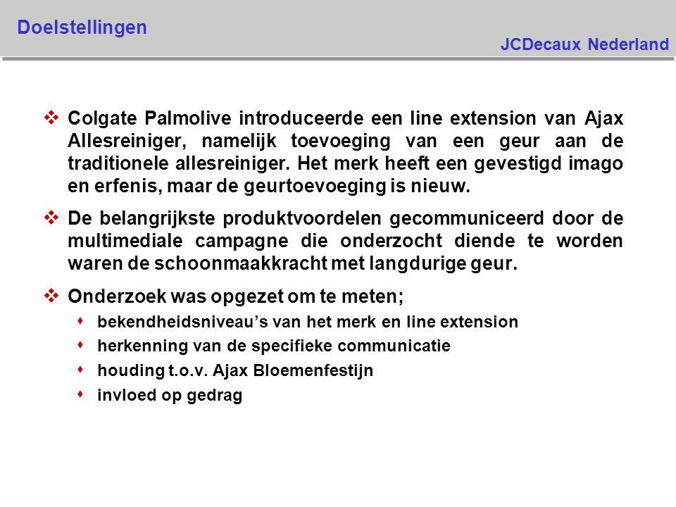 JCDecaux Nederland Koopintentie Ajax Bloemenfestijn voor fl 3,39 Als u de volgende keer een allesreiniger koopt, hoe waarschijnlijk is het dat u de volgende keer Ajax Bloemenfestijn gaat kopen voor fl 3,99 ? 27.9%32.1%32.5%26.8% 13.7% 12.7%13.2% 19.7% 29.0% 30.3%25.8%27.9% 20.6%16.5%19.2%17.6% 0 Meting1 Meting2 Meting3 Meting heel waarschijnlijk enigszins waarschijnlijk niet erg waarschijnlijk zeer onwaarschijnlijk Basis : allen