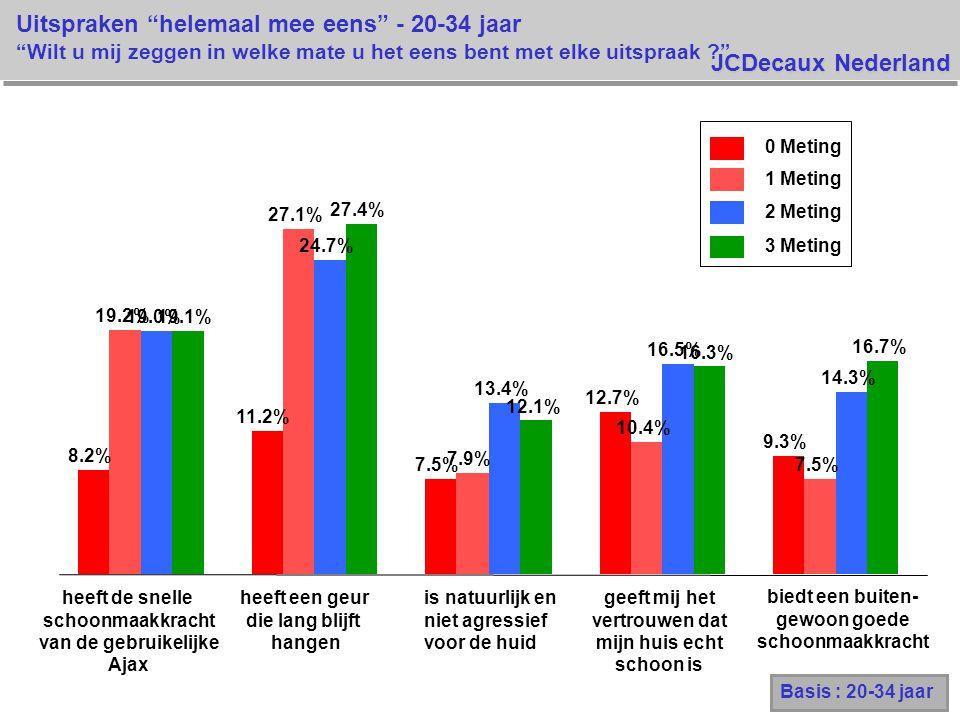 JCDecaux Nederland Basis : 20-34 jaar 0 Meting 1 Meting 2 Meting 3 Meting 8.2% 11.2% 7.5% 12.7% 9.3% 19.2% 27.1% 7.9% 10.4% 7.5% 19.0% 24.7% 13.4% 16.5% 14.3% 19.1% 27.4% 12.1% 16.3% 16.7% Uitspraken helemaal mee eens - 20-34 jaar Wilt u mij zeggen in welke mate u het eens bent met elke uitspraak ? heeft de snelle schoonmaakkracht van de gebruikelijke Ajax heeft een geur die lang blijft hangen is natuurlijk en niet agressief voor de huid geeft mij het vertrouwen dat mijn huis echt schoon is biedt een buiten- gewoon goede schoonmaakkracht