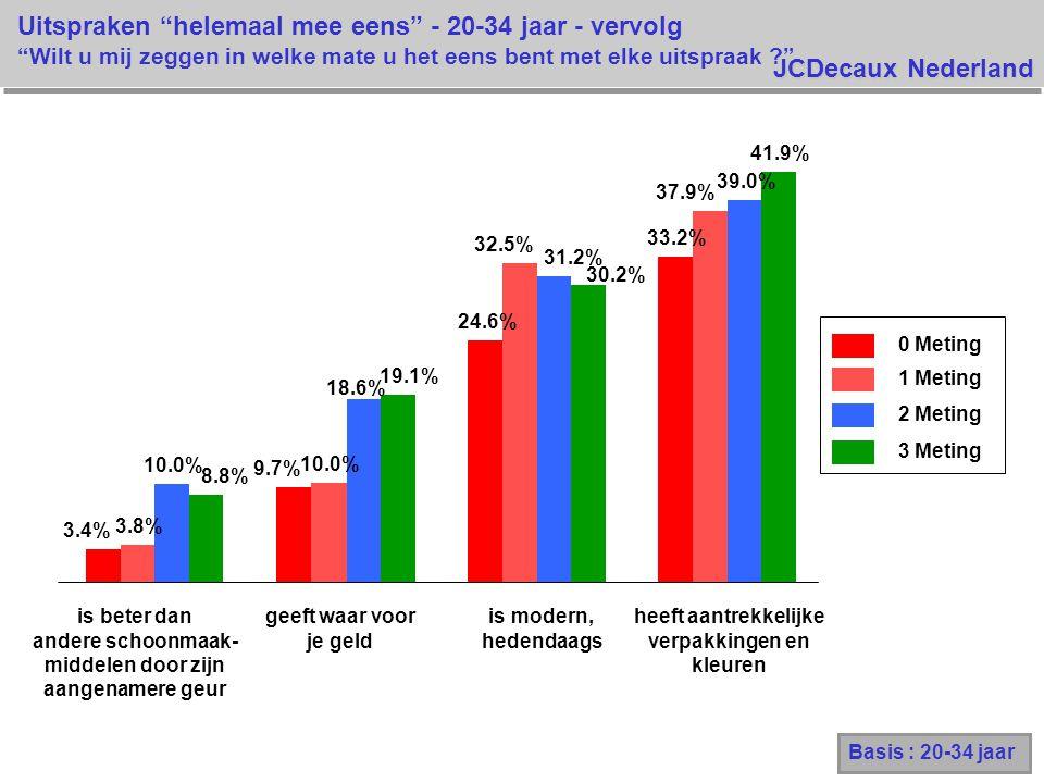 JCDecaux Nederland 0 Meting 1 Meting 2 Meting 3 Meting 3.4% 9.7% 24.6% 33.2% 3.8% 10.0% 32.5% 37.9% 10.0% 18.6% 31.2% 39.0% 8.8% 19.1% 30.2% 41.9% Uitspraken helemaal mee eens - 20-34 jaar - vervolg Wilt u mij zeggen in welke mate u het eens bent met elke uitspraak ? Basis : 20-34 jaar is beter dan andere schoonmaak- middelen door zijn aangenamere geur geeft waar voor je geld is modern, hedendaags heeft aantrekkelijke verpakkingen en kleuren