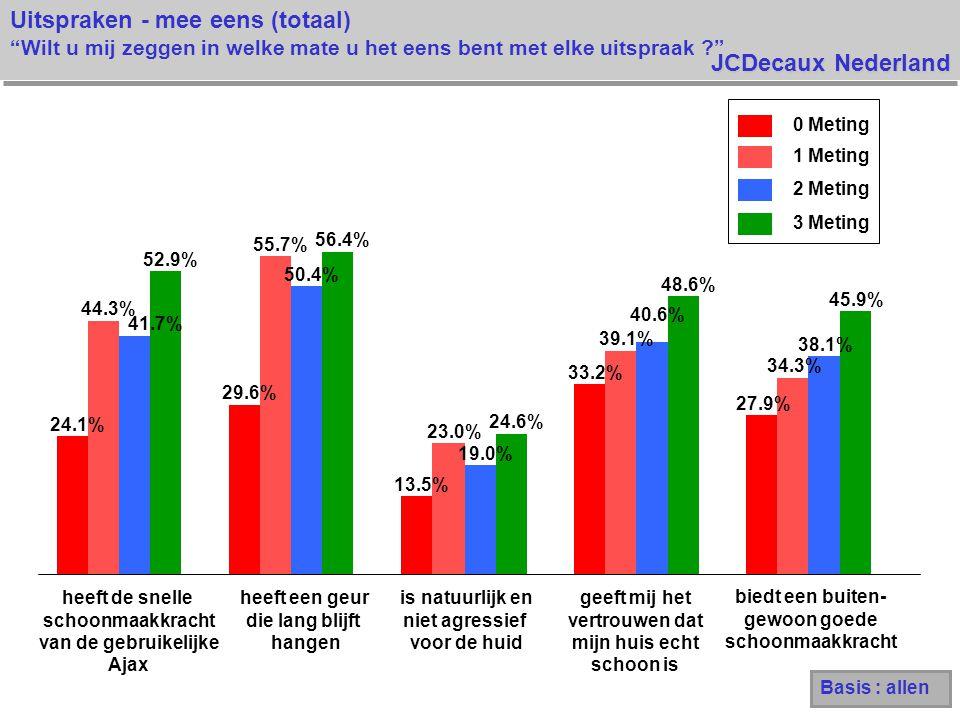 JCDecaux Nederland Uitspraken - mee eens (totaal) Wilt u mij zeggen in welke mate u het eens bent met elke uitspraak 24.1% 29.6% 13.5% 33.2% 27.9% 44.3% 55.7% 23.0% 39.1% 34.3% 41.7% 50.4% 19.0% 40.6% 38.1% 52.9% 56.4% 24.6% 48.6% 45.9% 0 Meting 1 Meting 2 Meting 3 Meting Basis : allen heeft de snelle schoonmaakkracht van de gebruikelijke Ajax heeft een geur die lang blijft hangen is natuurlijk en niet agressief voor de huid geeft mij het vertrouwen dat mijn huis echt schoon is biedt een buiten- gewoon goede schoonmaakkracht