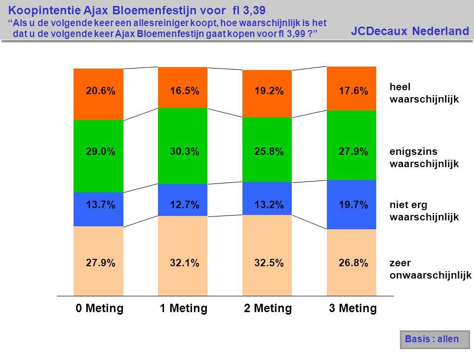 JCDecaux Nederland Koopintentie Ajax Bloemenfestijn voor fl 3,39 Als u de volgende keer een allesreiniger koopt, hoe waarschijnlijk is het dat u de volgende keer Ajax Bloemenfestijn gaat kopen voor fl 3,99 27.9%32.1%32.5%26.8% 13.7% 12.7%13.2% 19.7% 29.0% 30.3%25.8%27.9% 20.6%16.5%19.2%17.6% 0 Meting1 Meting2 Meting3 Meting heel waarschijnlijk enigszins waarschijnlijk niet erg waarschijnlijk zeer onwaarschijnlijk Basis : allen