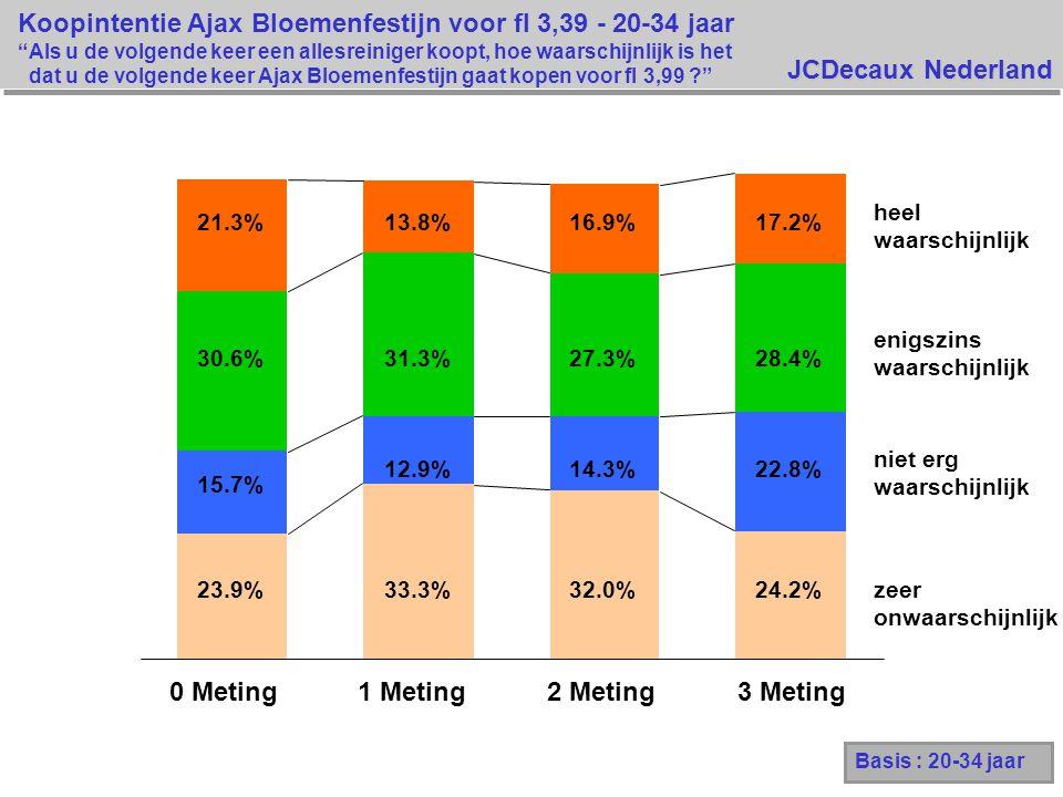 JCDecaux Nederland 0 Meting1 Meting2 Meting3 Meting 23.9% 33.3%32.0% 24.2% 15.7% 12.9%14.3%22.8% 30.6%31.3%27.3%28.4% 21.3%13.8%16.9%17.2% Basis : 20-34 jaar Koopintentie Ajax Bloemenfestijn voor fl 3,39 - 20-34 jaar Als u de volgende keer een allesreiniger koopt, hoe waarschijnlijk is het dat u de volgende keer Ajax Bloemenfestijn gaat kopen voor fl 3,99 ? heel waarschijnlijk enigszins waarschijnlijk niet erg waarschijnlijk zeer onwaarschijnlijk