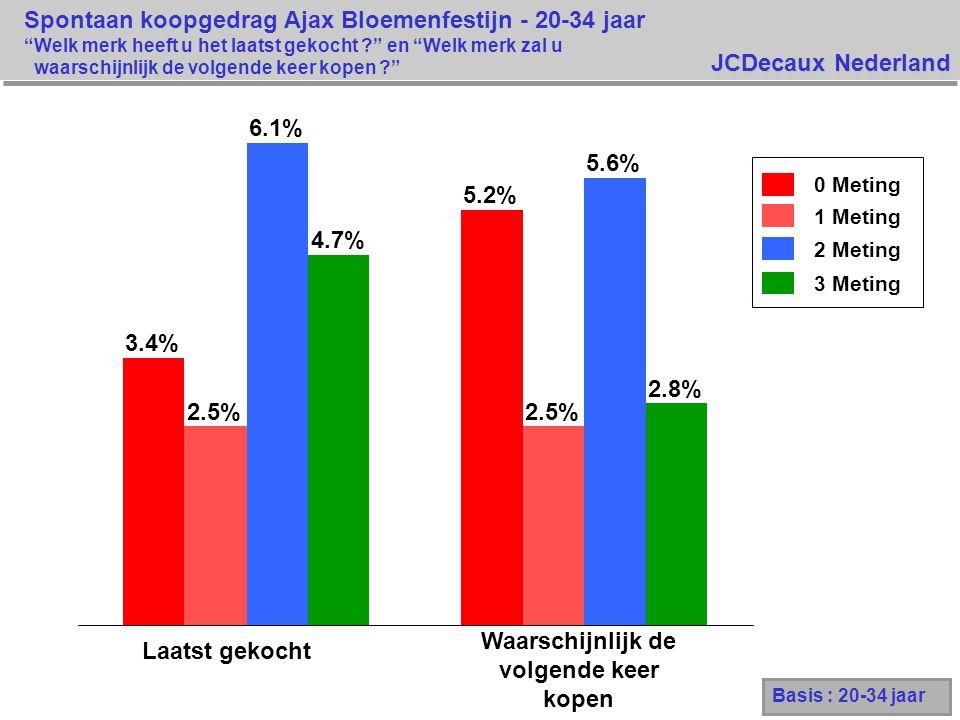 JCDecaux Nederland Basis : 20-34 jaar 0 Meting 1 Meting 2 Meting 3 Meting 3.4% 5.2% 2.5% 6.1% 5.6% 4.7% 2.8% Laatst gekocht Spontaan koopgedrag Ajax Bloemenfestijn - 20-34 jaar Welk merk heeft u het laatst gekocht en Welk merk zal u waarschijnlijk de volgende keer kopen Waarschijnlijk de volgende keer kopen