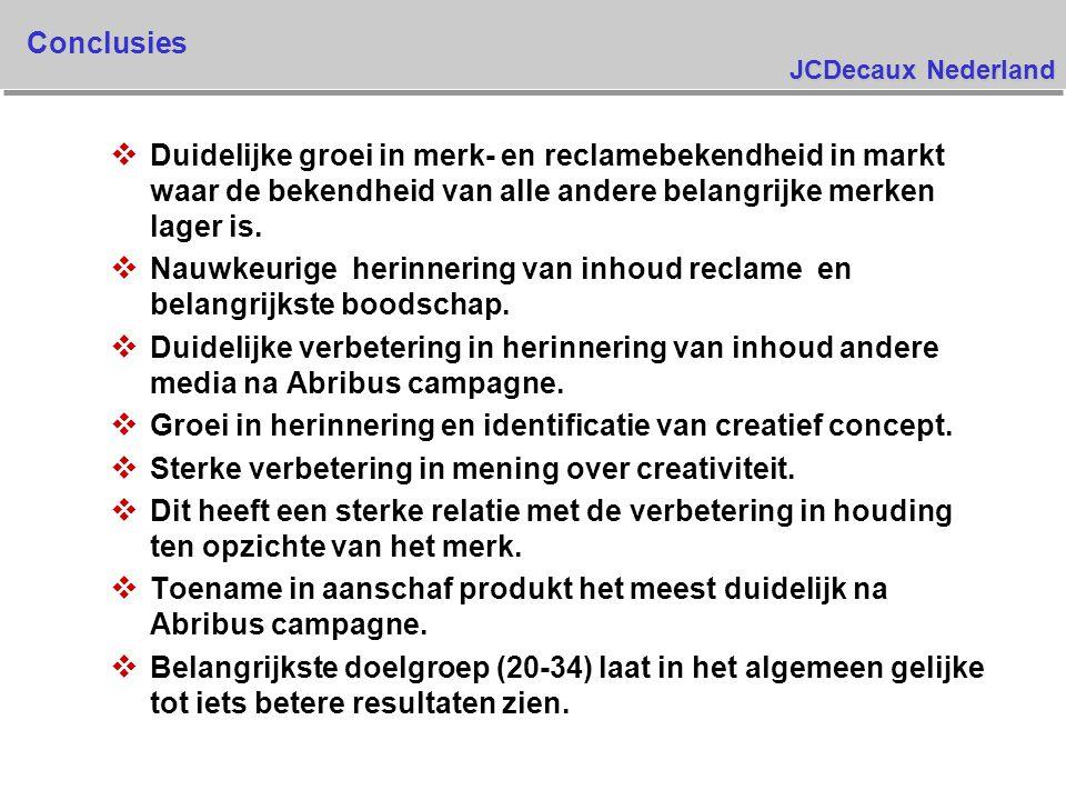 JCDecaux Nederland Conclusies v Duidelijke groei in merk- en reclamebekendheid in markt waar de bekendheid van alle andere belangrijke merken lager is.