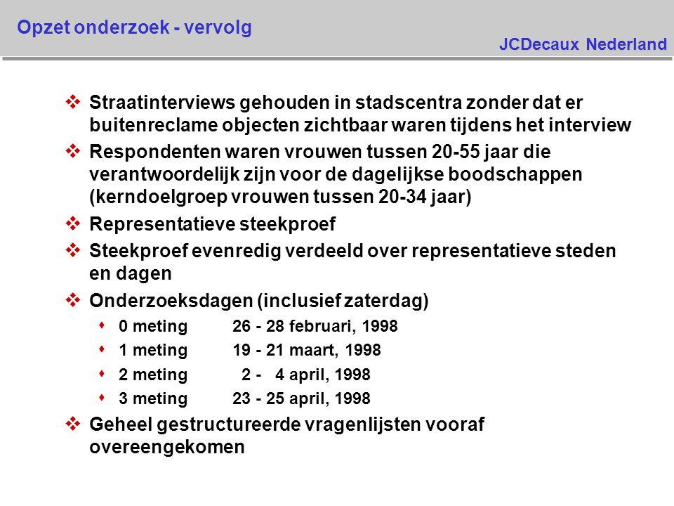 JCDecaux Nederland v Straatinterviews gehouden in stadscentra zonder dat er buitenreclame objecten zichtbaar waren tijdens het interview v Respondenten waren vrouwen tussen 20-55 jaar die verantwoordelijk zijn voor de dagelijkse boodschappen (kerndoelgroep vrouwen tussen 20-34 jaar) v Representatieve steekproef v Steekproef evenredig verdeeld over representatieve steden en dagen v Onderzoeksdagen (inclusief zaterdag) s 0 meting26 - 28 februari, 1998 s 1 meting19 - 21 maart, 1998 s 2 meting 2 - 4 april, 1998 s 3 meting23 - 25 april, 1998 v Geheel gestructureerde vragenlijsten vooraf overeengekomen Opzet onderzoek - vervolg