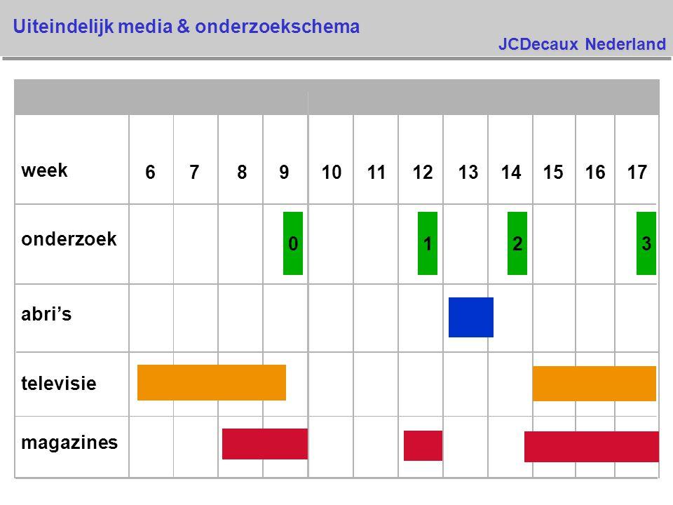 JCDecaux Nederland Spontane herinnering van het reclameconcept - alle media v Geur dominant voor zowel Ajax Bloemenfestijn als Ajax v Frequente vermelding 3 of 4 flessen v Vernieuwde geur v Langdurig v Gehele huis ruikt lekker v Alles snel schoon