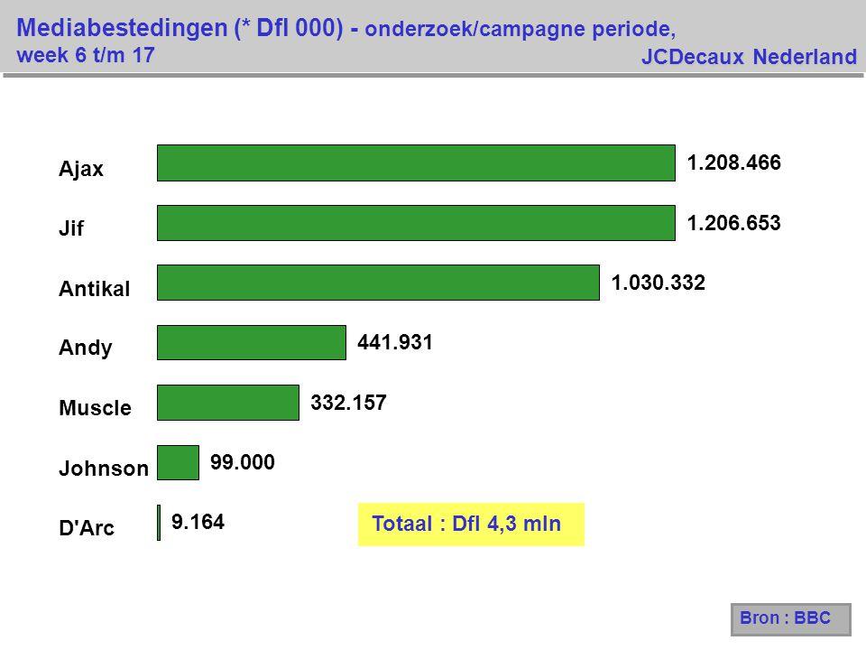 Mediabestedingen (* Dfl 000) - onderzoek/campagne periode, week 6 t/m 17 Bron : BBC Totaal : Dfl 4,3 mln 9.164 99.000 332.157 441.931 1.030.332 1.206.653 1.208.466 D Arc Johnson Muscle Andy Antikal Jif Ajax JCDecaux Nederland