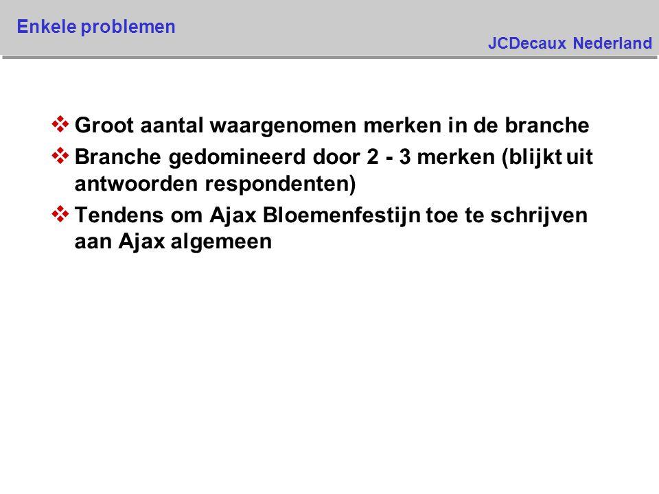 JCDecaux Nederland Spontane merkbekendheid belangrijkste merken Kunt u mij alle merken noemen van allesreinigers die u kent ? 76.2% 69.1% 46.6% 16.7% 23.9% 72.7% 61.9% 44.7% 19.9% 21.2% 76.8% 65.2% 46.0% 22.7% 22.0% 76.0% 63.9% 39.1% 18.2% 16.2% AjaxAndyJifDriehoekGlorix 0 Meting 1 Meting 2 Meting 3 Meting Basis: allen