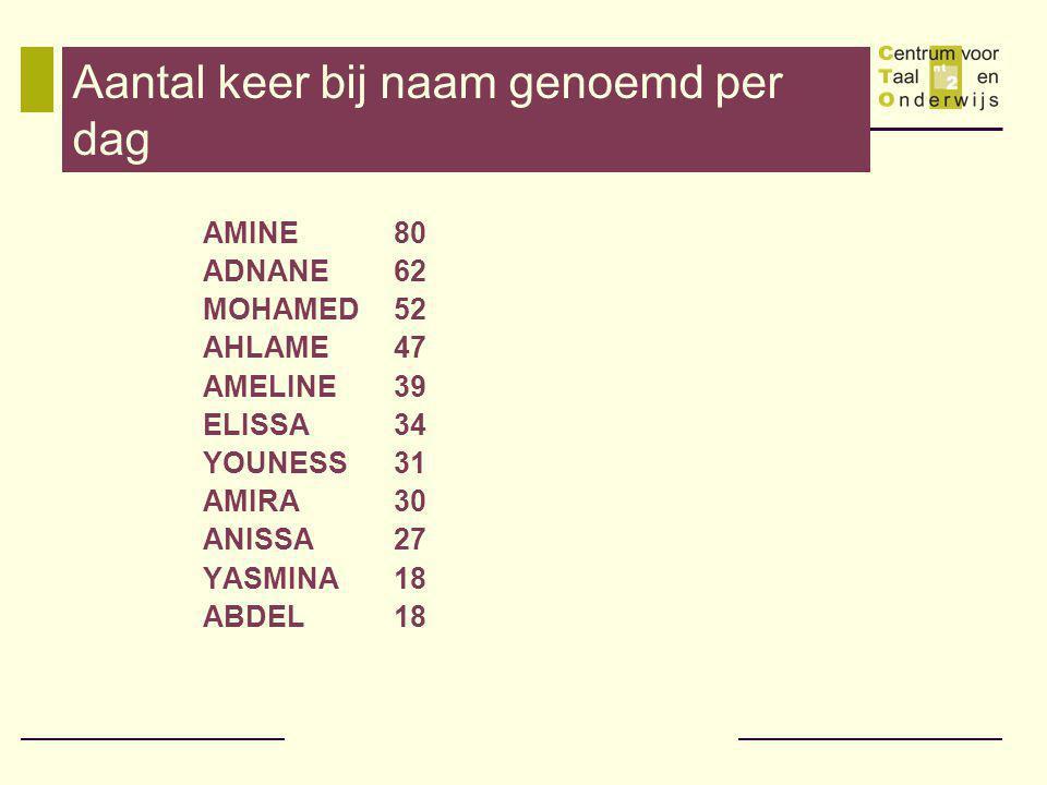 Aantal keer bij naam genoemd per dag AMINE 80 ADNANE 62 MOHAMED 52 AHLAME 47 AMELINE 39 ELISSA 34 YOUNESS 31 AMIRA 30 ANISSA 27 YASMINA 18 ABDEL 18