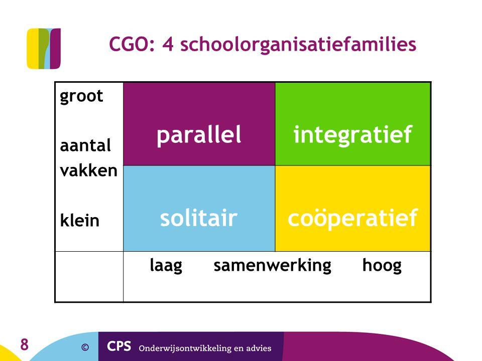 8 CGO: 4 schoolorganisatiefamilies groot aantal vakken klein parallelintegratief solitaircoöperatief laag samenwerking hoog