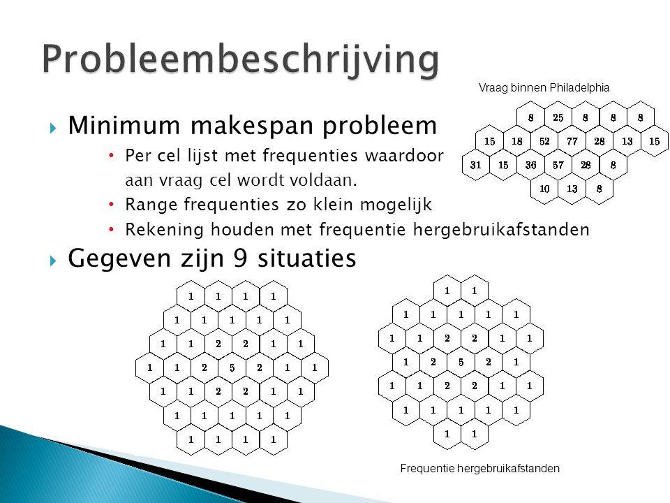  Minimum makespan probleem Per cel lijst met frequenties waardoor aan vraag cel wordt voldaan. Range frequenties zo klein mogelijk Rekening houden me