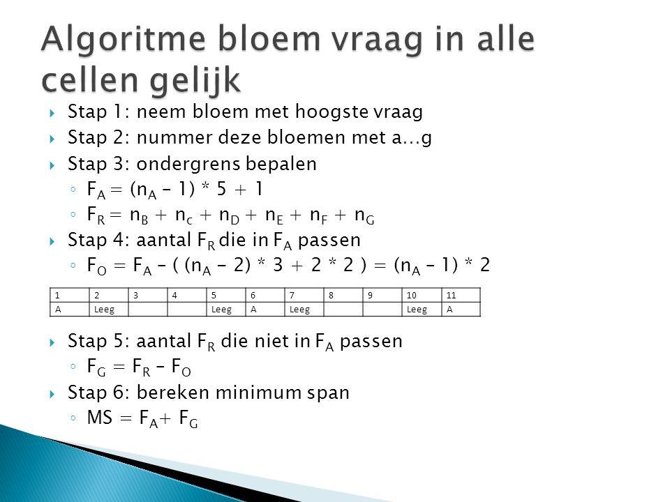  Stap 1: neem bloem met hoogste vraag  Stap 2: nummer deze bloemen met a…g  Stap 3: ondergrens bepalen ◦ F A = (n A – 1) * 5 + 1 ◦ F R = n B + n c