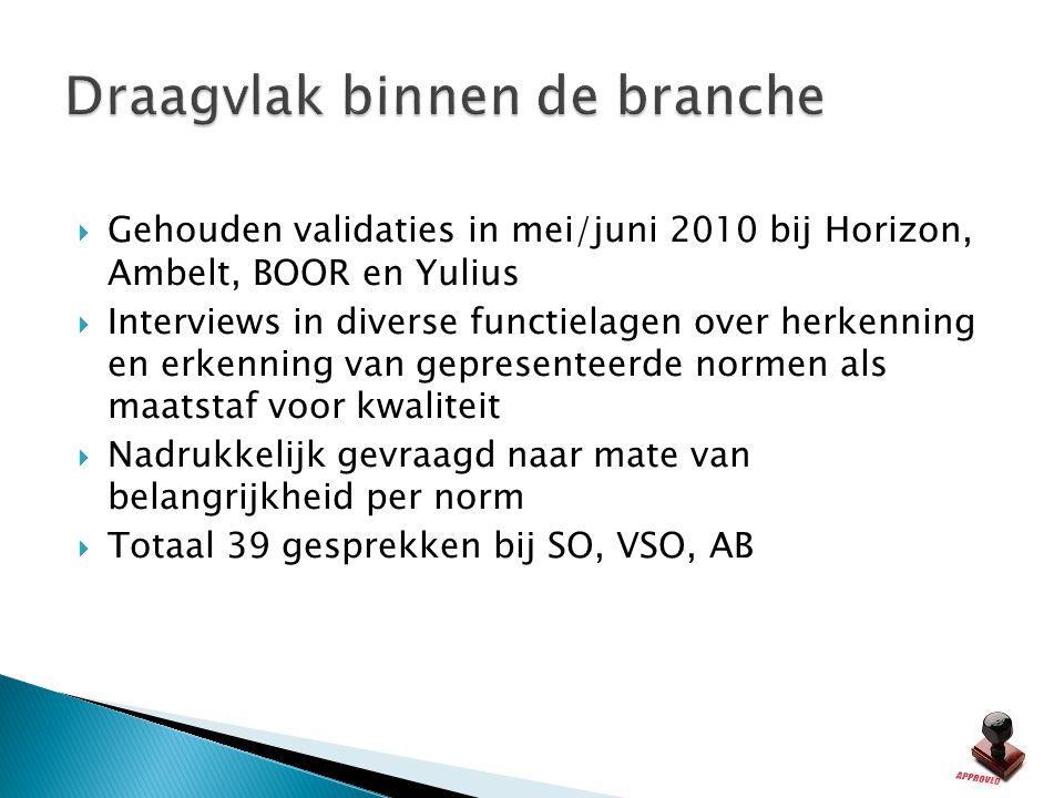  Gehouden validaties in mei/juni 2010 bij Horizon, Ambelt, BOOR en Yulius  Interviews in diverse functielagen over herkenning en erkenning van gepre