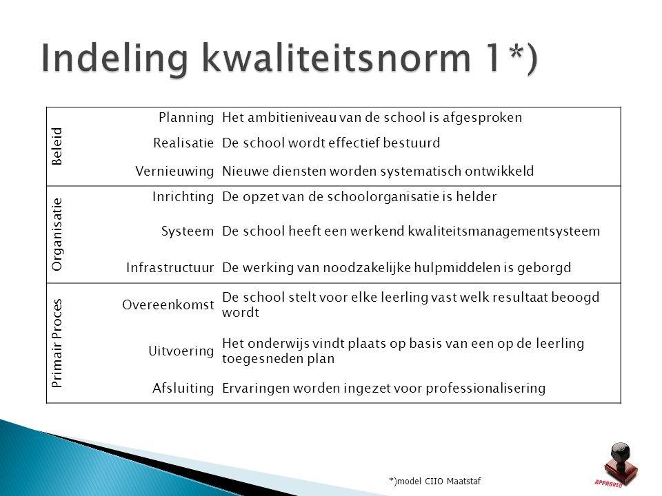 Beleid PlanningHet ambitieniveau van de school is afgesproken RealisatieDe school wordt effectief bestuurd VernieuwingNieuwe diensten worden systemati