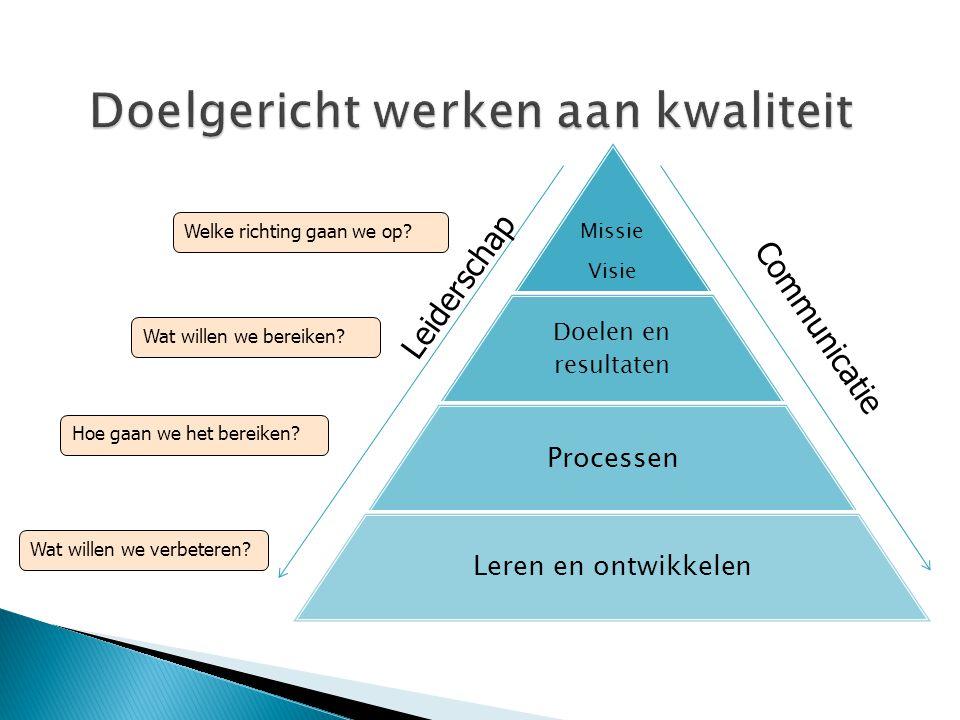 Doelgericht werken aan kwaliteit Welke richting gaan we op? Wat willen we bereiken? Hoe gaan we het bereiken? Wat willen we verbeteren? Missie Visie D