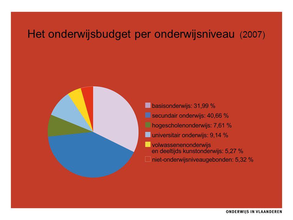 Het onderwijsbudget per onderwijsniveau (2007)