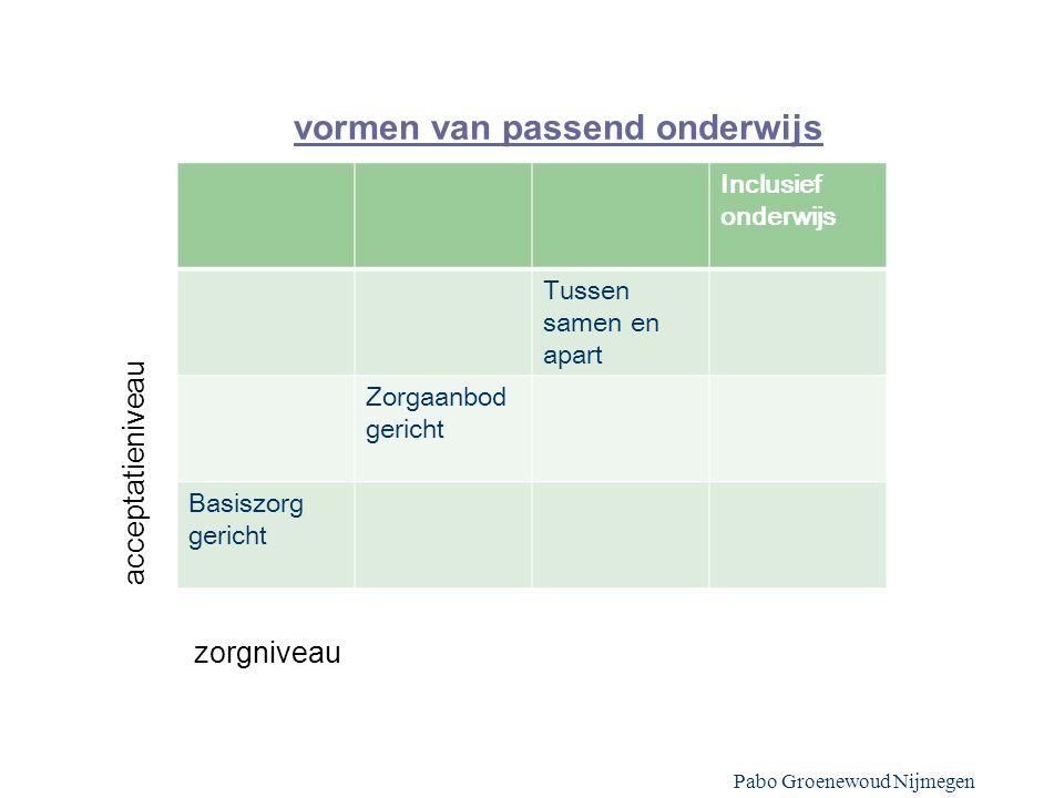 vormen van passend onderwijs Pabo Groenewoud Nijmegen Inclusief onderwijs Tussen samen en apart Zorgaanbod gericht Basiszorg gericht acceptatieniveau