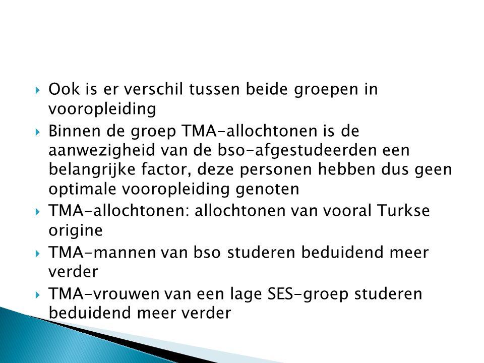  Ook is er verschil tussen beide groepen in vooropleiding  Binnen de groep TMA-allochtonen is de aanwezigheid van de bso-afgestudeerden een belangrijke factor, deze personen hebben dus geen optimale vooropleiding genoten  TMA-allochtonen: allochtonen van vooral Turkse origine  TMA-mannen van bso studeren beduidend meer verder  TMA-vrouwen van een lage SES-groep studeren beduidend meer verder
