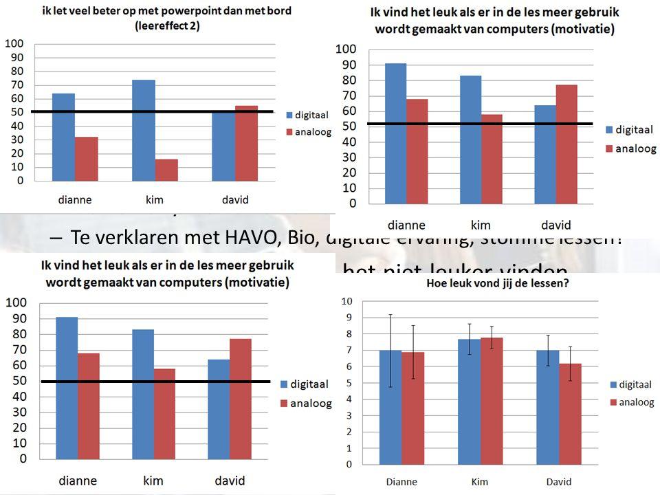 Cijfer verschil = Verschil tussen klassen – Conclusie: geen aantoonbare invloed digitaal onderwijs Het David-mysterie – Te verklaren met HAVO, Bio, digitale ervaring, stomme lessen.
