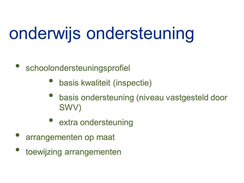 onderwijs ondersteuning schoolondersteuningsprofiel basis kwaliteit (inspectie) basis ondersteuning (niveau vastgesteld door SWV) extra ondersteuning