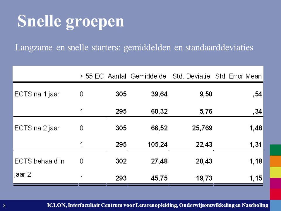 Leiden University. The university to discover. ICLON, Interfacultair Centrum voor Lerarenopleiding, Onderwijsontwikkeling en Nascholing 8 Snelle groep